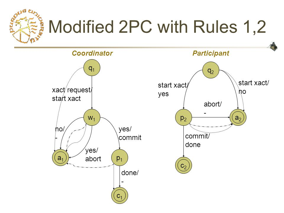 Modified 2PC with Rules 1,2 c1c1 a1a1 c2c2 a2a2 q1q1 w1w1 p2p2 q2q2 xact request/ start xact no/ - start xact/ no start xact/ yes commit/ done abort/ - yes/ abort yes/ commit CoordinatorParticipant p1p1 done/ -