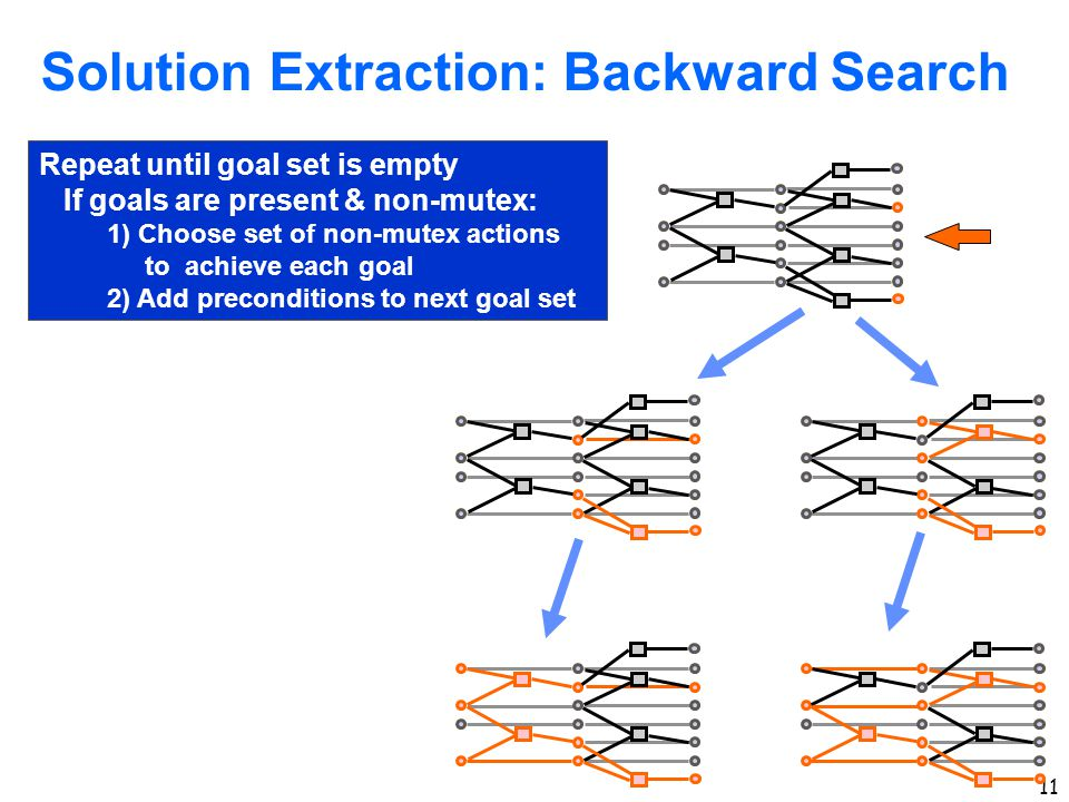 11 Solution Extraction: Backward Search Repeat until goal set is empty If goals are present & non-mutex: 1) Choose set of non-mutex actions to achieve each goal 2) Add preconditions to next goal set