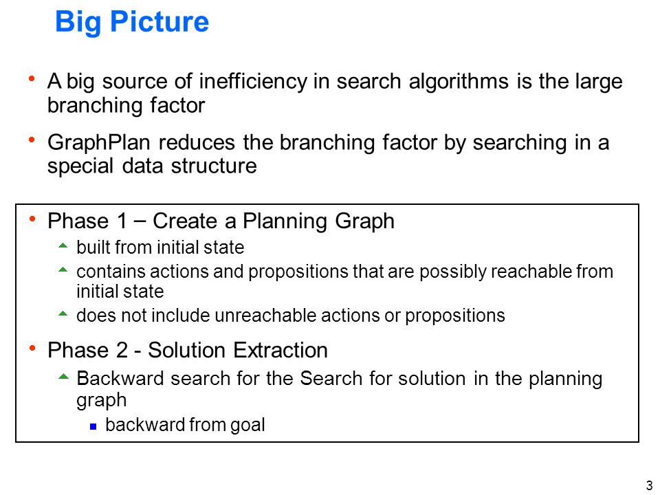 14 Important Ideas  Plan graph construction is polynomial time  Though construction can be expensive when there are many objects and hence many propositions  The plan graph captures important properties of the planning problem  Necessarily unreachable literals and actions  Possibly reachable literals and actions  Mutually exclusive literals and actions  Significantly prunes search space compared to POP style planners  The plan graph provides a sound termination procedure  Knows when no plan exists  Plan graphs can also be used for deriving admissible (and good non-admissible) heuristics  See your book (we may come back to this idea later)