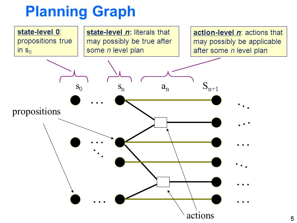 5 Planning Graph … … … … s0s0 snsn … … … … … … anan S n+1 propositions actions state-level 0: propositions true in s 0 state-level n: literals that may possibly be true after some n level plan action-level n: actions that may possibly be applicable after some n level plan