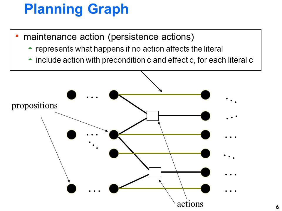 6 Planning Graph … … … … … … … … … … propositions actions  maintenance action (persistence actions)  represents what happens if no action affects the literal  include action with precondition c and effect c, for each literal c