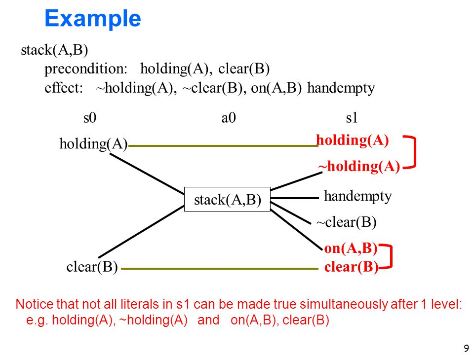 9 Example holding(A) clear(B) holding(A) ~holding(A) clear(B) on(A,B) handempty ~clear(B) stack(A,B) precondition: holding(A), clear(B) effect: ~holding(A), ~clear(B), on(A,B) handempty s0a0s1 Notice that not all literals in s1 can be made true simultaneously after 1 level: e.g.