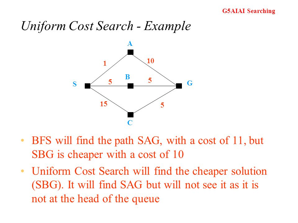 G5AIAI Searching Uniform Cost Search (vs BFS) BFS will find the optimal (shallowest) solution so long as the cost is a function of the depth Uniform C