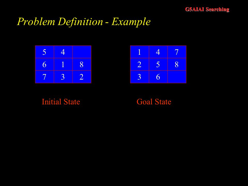 G5AIAI Searching Problem Definition - 2 Goal Test –A test applied to a state which returns if we have reached a state that solves the problem Path Cos