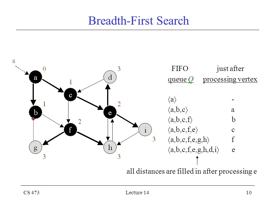 CS 473Lecture 1410 Breadth-First Search FIFO just after queue Q processing vertex  a  -  a,b,c  a  a,b,c,f  b  a,b,c,f,e  c  a,b,c,f,e,g,h  f  a,b,c,f,e,g,h,d,i  e all distances are filled in after processing e