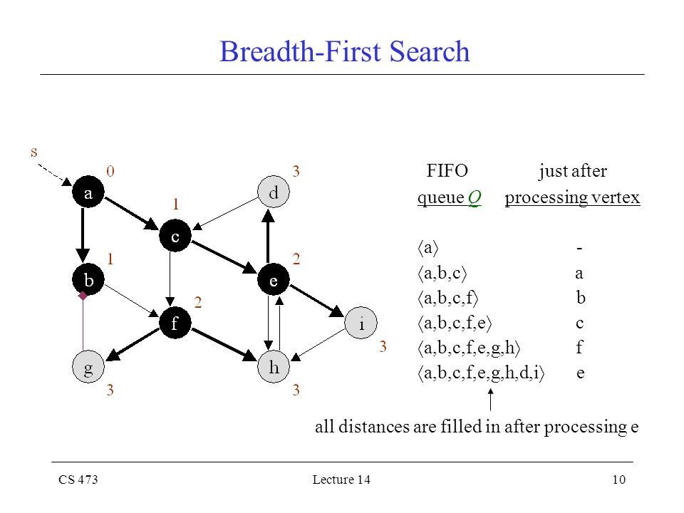 CS 473Lecture 1410 Breadth-First Search FIFO just after queue Q processing vertex  a  -  a,b,c  a  a,b,c,f  b  a,b,c,f,e  c  a,b,c,f,e,g,h 