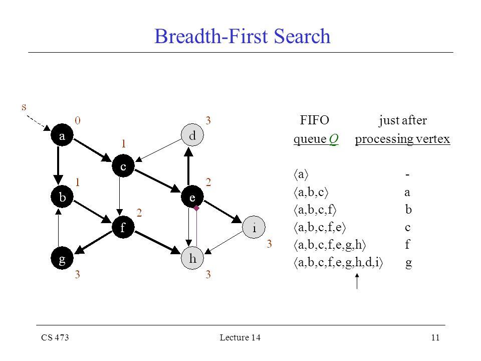 CS 473Lecture 1411 Breadth-First Search FIFO just after queue Q processing vertex  a  -  a,b,c  a  a,b,c,f  b  a,b,c,f,e  c  a,b,c,f,e,g,h 