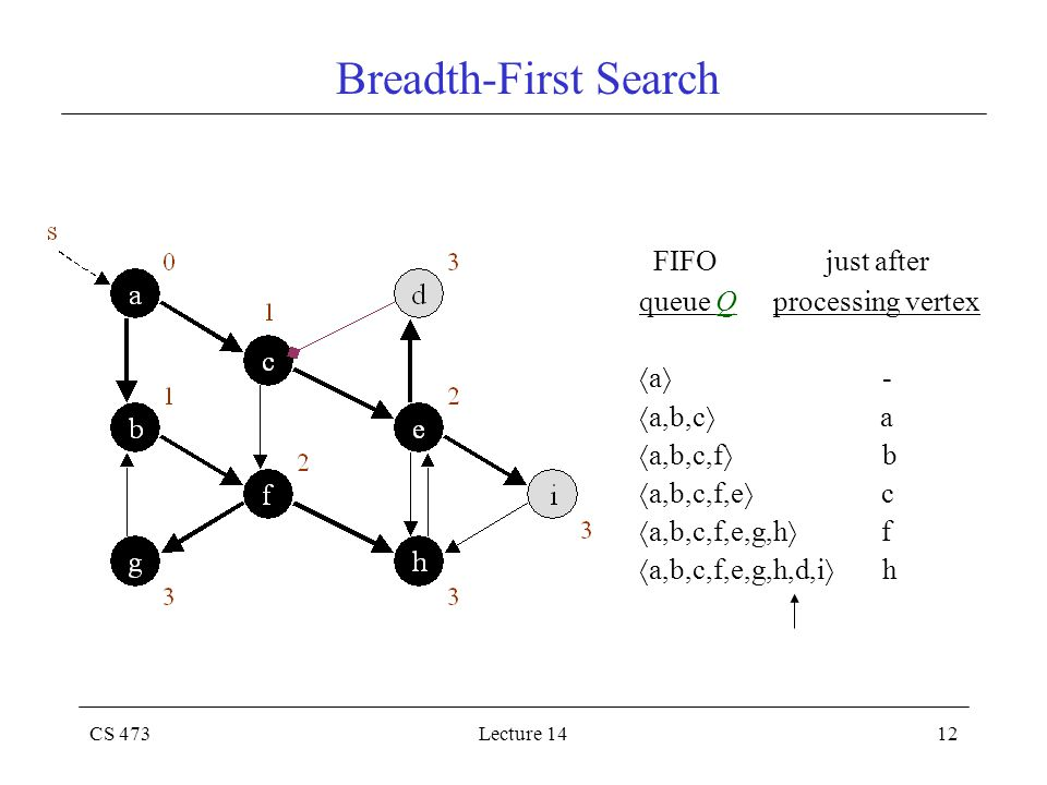 CS 473Lecture 1412 Breadth-First Search FIFO just after queue Q processing vertex  a  -  a,b,c  a  a,b,c,f  b  a,b,c,f,e  c  a,b,c,f,e,g,h  f  a,b,c,f,e,g,h,d,i  h