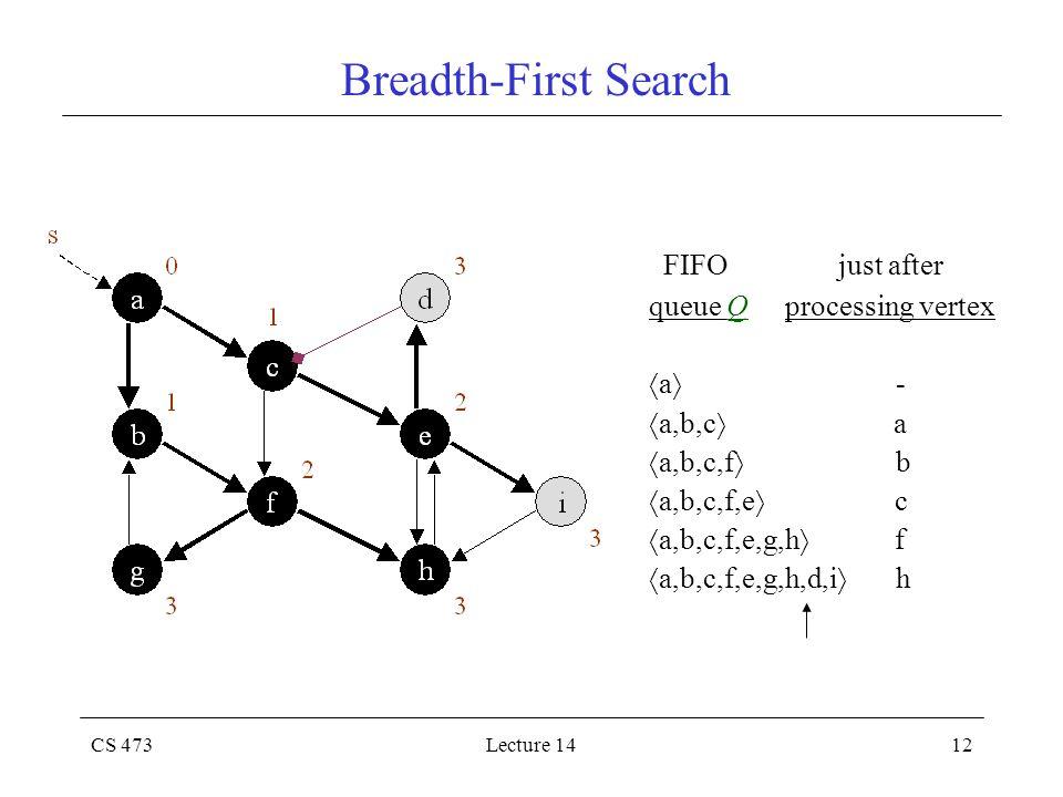 CS 473Lecture 1412 Breadth-First Search FIFO just after queue Q processing vertex  a  -  a,b,c  a  a,b,c,f  b  a,b,c,f,e  c  a,b,c,f,e,g,h 