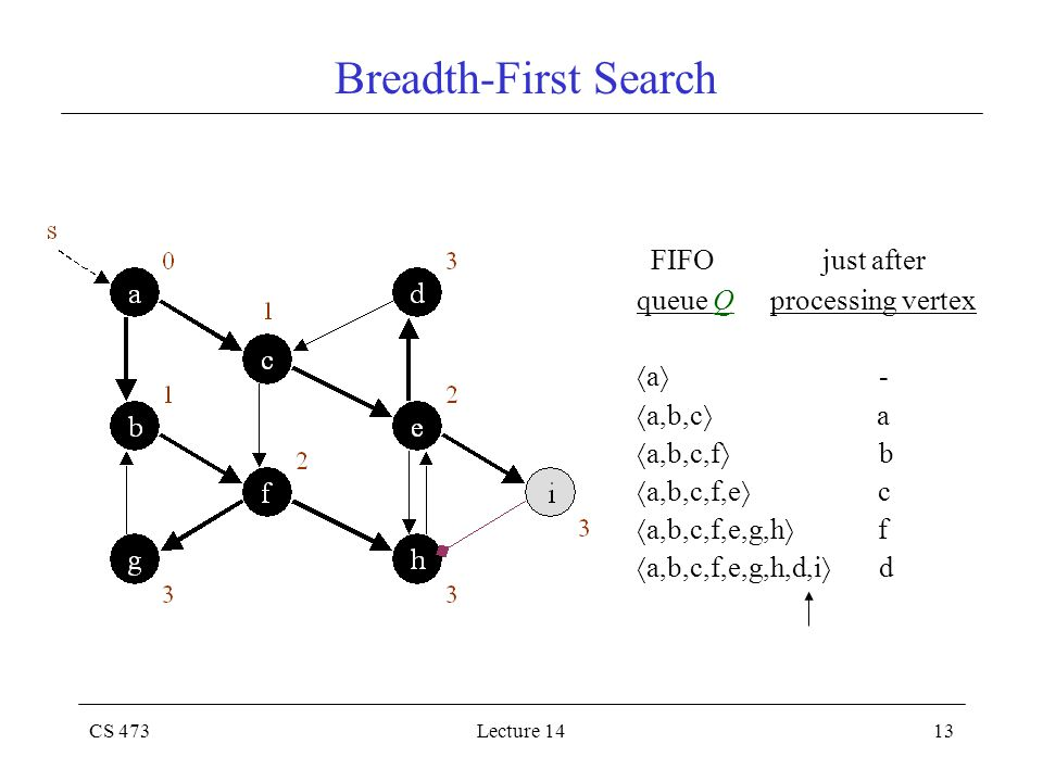 CS 473Lecture 1413 Breadth-First Search FIFO just after queue Q processing vertex  a  -  a,b,c  a  a,b,c,f  b  a,b,c,f,e  c  a,b,c,f,e,g,h  f  a,b,c,f,e,g,h,d,i  d