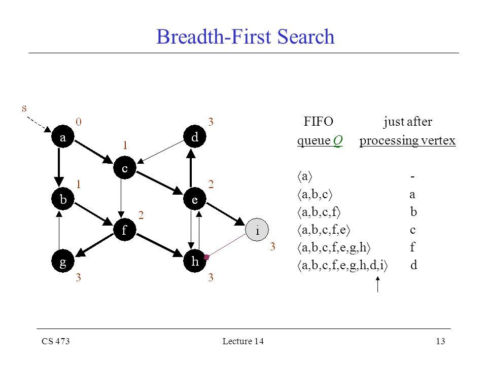 CS 473Lecture 1413 Breadth-First Search FIFO just after queue Q processing vertex  a  -  a,b,c  a  a,b,c,f  b  a,b,c,f,e  c  a,b,c,f,e,g,h 