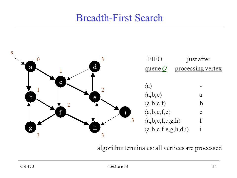 CS 473Lecture 1414 Breadth-First Search FIFO just after queue Q processing vertex  a  -  a,b,c  a  a,b,c,f  b  a,b,c,f,e  c  a,b,c,f,e,g,h 