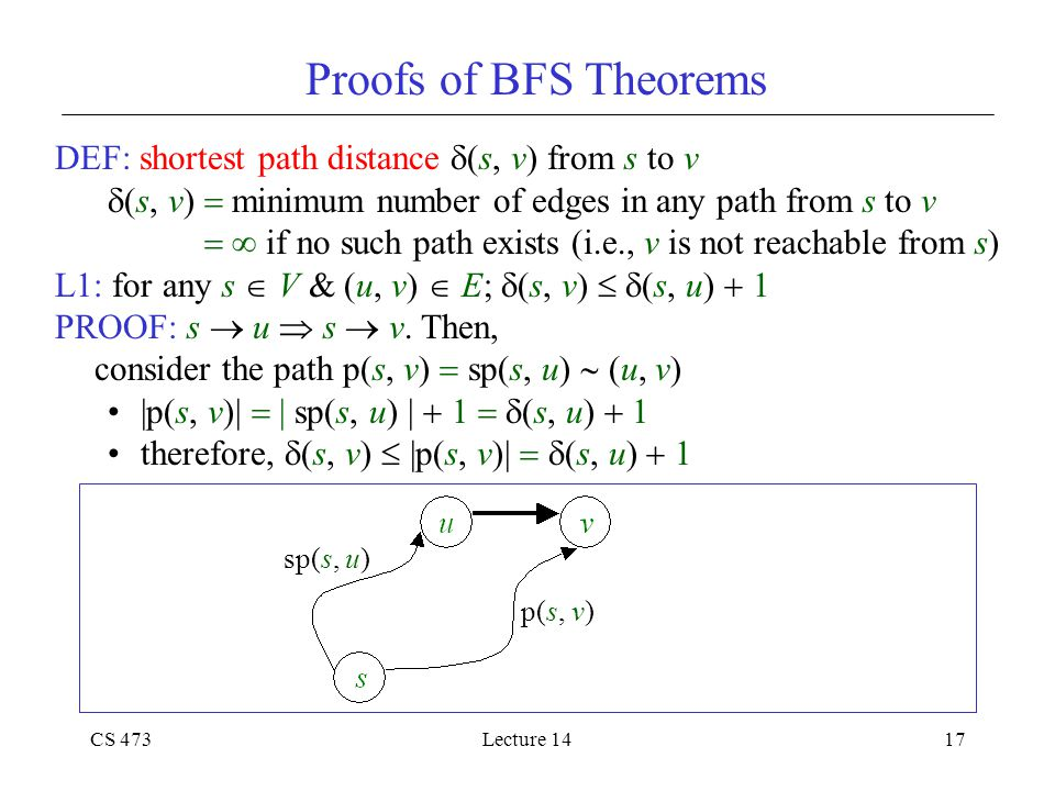 CS 473Lecture 1417 Proofs of BFS Theorems DEF: shortest path distance  (s, v) from s to v  (s, v)  minimum number of edges in any path from s to v