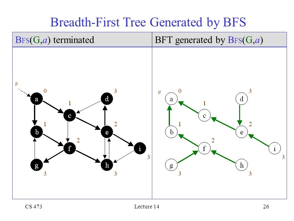 CS 473Lecture 1426 Breadth-First Tree Generated by BFS B FS (G,a) terminatedBFT generated by B FS (G,a)