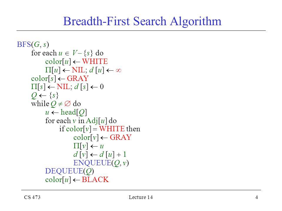 CS 473Lecture 144 Breadth-First Search Algorithm BFS(G, s) for each u  V  {s} do color[u]  WHITE  [u]  NIL; d [u]   color[s]  GRAY  [s]  NIL