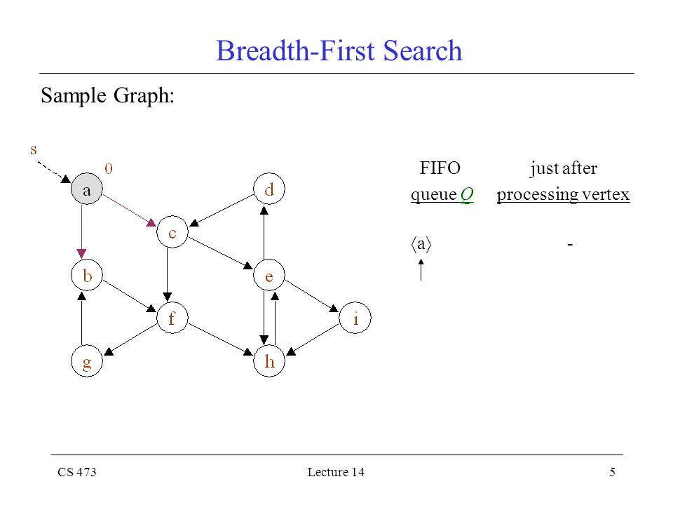 CS 473Lecture 145 Breadth-First Search Sample Graph: FIFO just after queue Q processing vertex  a  -