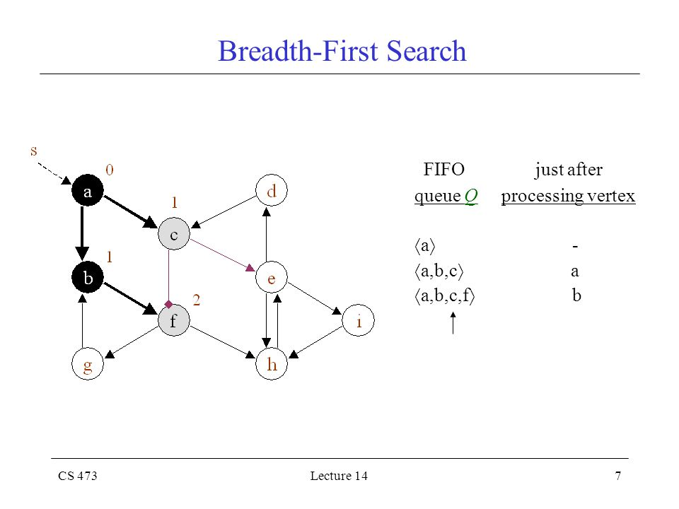 CS 473Lecture 147 Breadth-First Search FIFO just after queue Q processing vertex  a  -  a,b,c  a  a,b,c,f  b