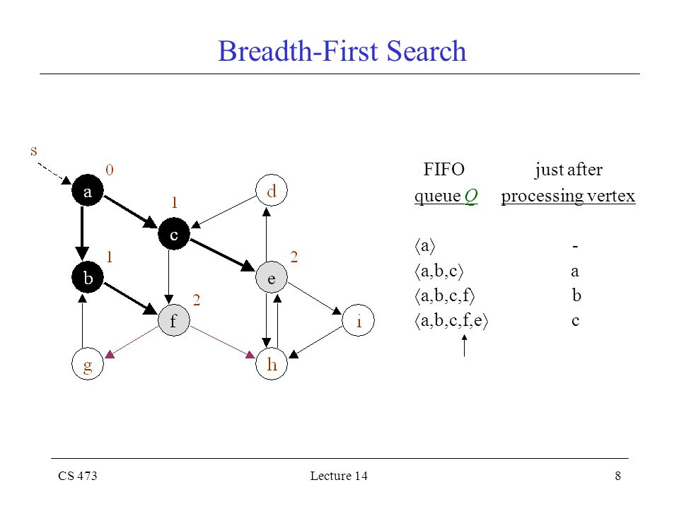 CS 473Lecture 148 Breadth-First Search FIFO just after queue Q processing vertex  a  -  a,b,c  a  a,b,c,f  b  a,b,c,f,e  c