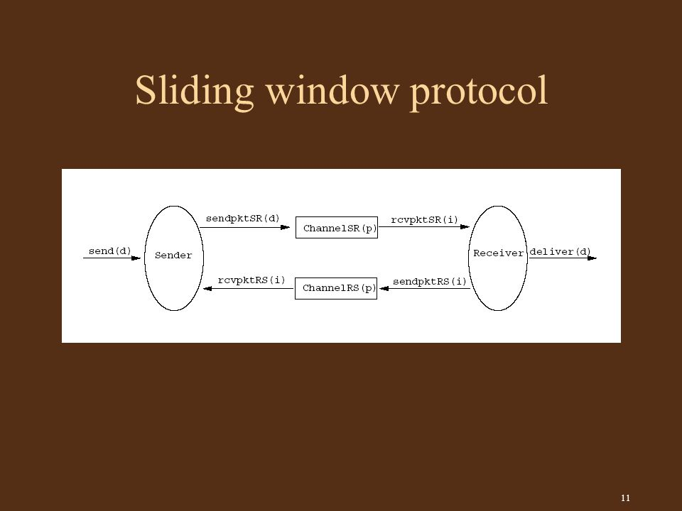11 Sliding window protocol