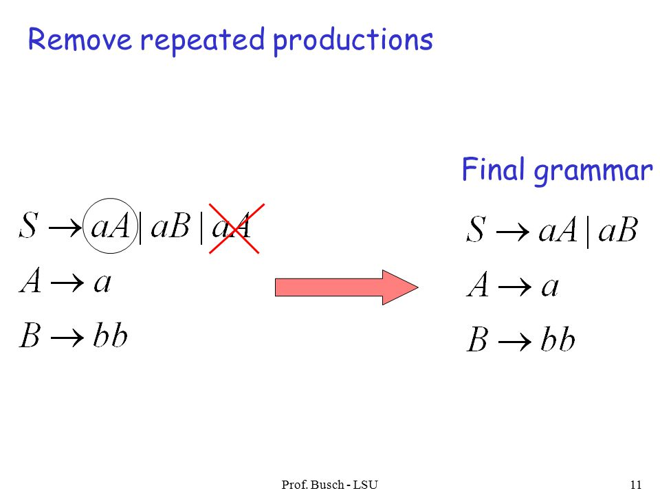 Prof. Busch - LSU11 Remove repeated productions Final grammar