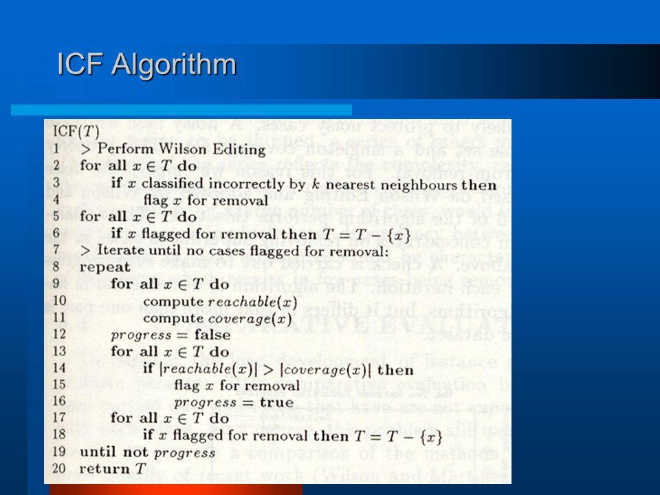 ICF Algorithm
