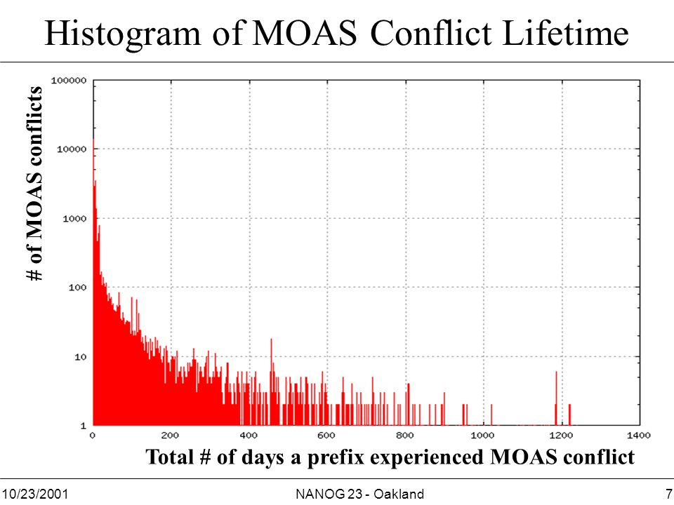NANOG 23 - Oakland710/23/2001 Histogram of MOAS Conflict Lifetime Total # of days a prefix experienced MOAS conflict # of MOAS conflicts