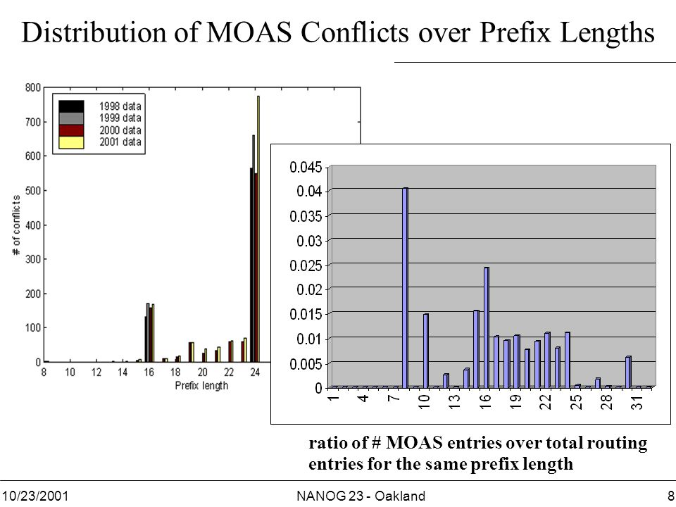 NANOG 23 - Oakland810/23/2001 Distribution of MOAS Conflicts over Prefix Lengths ratio of # MOAS entries over total routing entries for the same prefix length