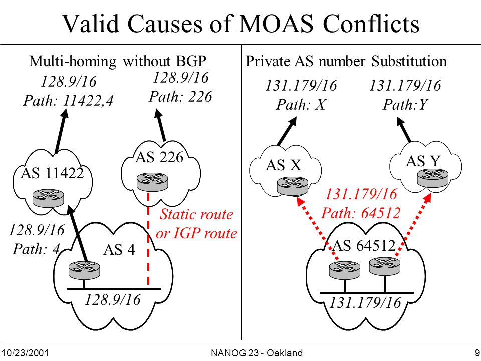 NANOG 23 - Oakland910/23/2001 Multi-homing without BGPPrivate AS number Substitution Valid Causes of MOAS Conflicts 128.9/16 Path: 11422,4 128.9/16 Path: 226 131.179/16 Path: 64512 131.179/16 Path: X 131.179/16 Path:Y 128.9/16 131.179/16 AS 64512 AS Y AS X AS 4 AS 11422 AS 226 Static route or IGP route 128.9/16 Path: 4