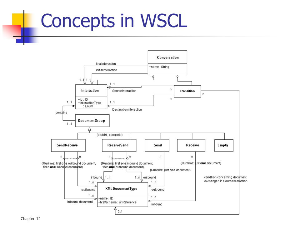 Chapter 126Service-Oriented Computing: Semantics, Processes, Agents - Munindar Singh and Michael Huhns Concepts in WSCL