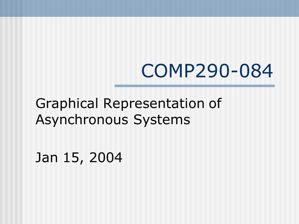 Graphical Representation Petri Nets Asynchronous State Graphs Burst-Mode Representation Timed Automata