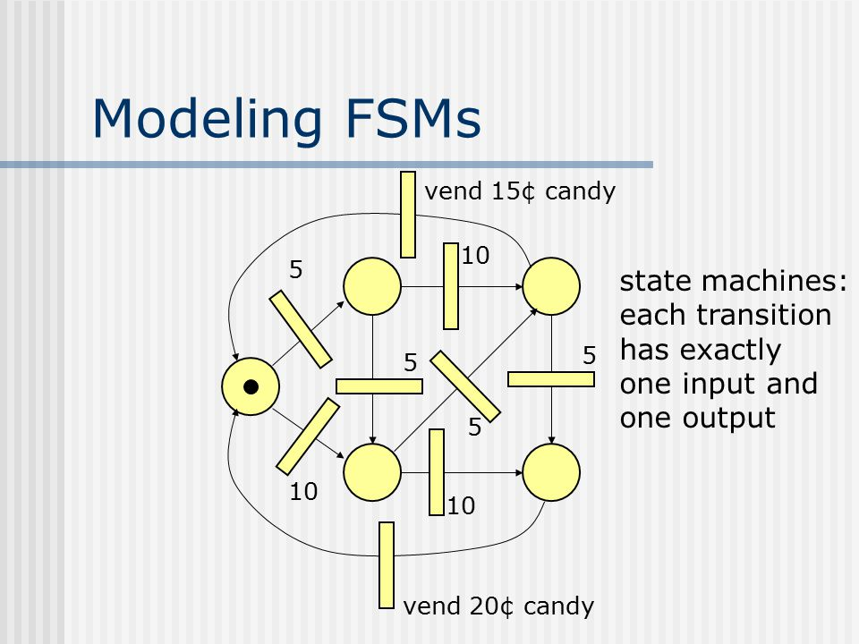 Modeling FSMs 5 10 vend 15¢ candy 10 5 5 5 vend 20¢ candy state machines: each transition has exactly one input and one output