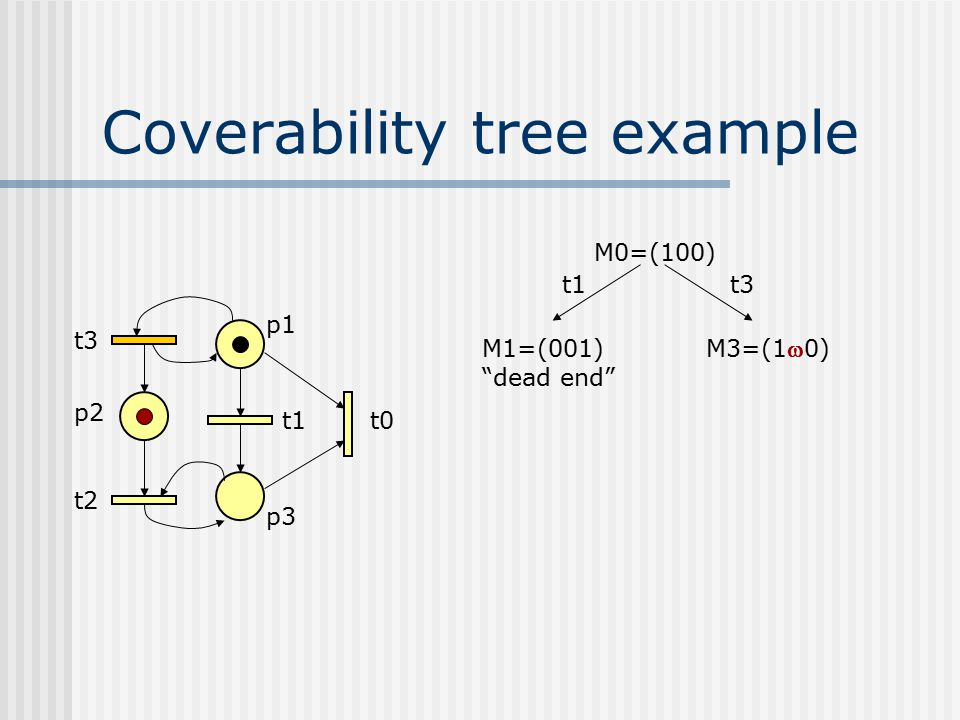 "Coverability tree example t3 p2 t2 p1 t1 p3 t0 M0=(100) M1=(001) ""dead end"" t1t3 M3=(10)"