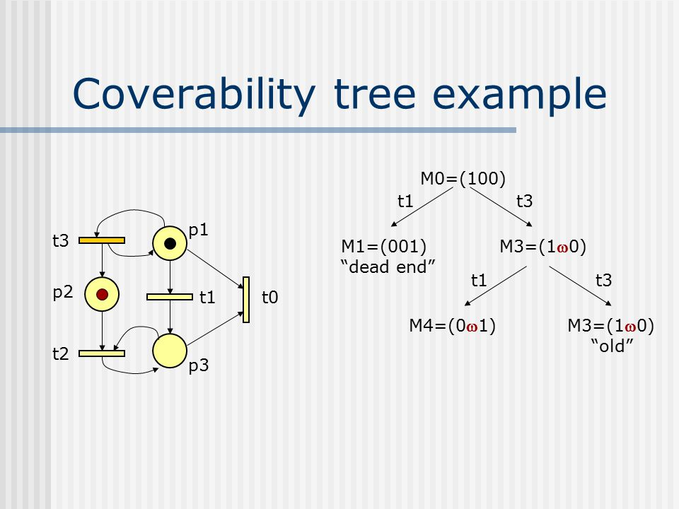 "Coverability tree example t3 p2 t2 p1 t1 p3 t0 M0=(100) M1=(001) ""dead end"" t1t3 M3=(10) t1 M4=(01) t3 M3=(10) ""old"""