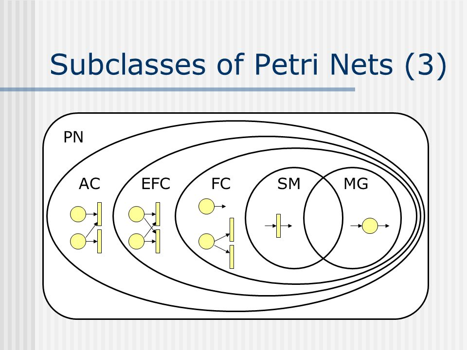 Subclasses of Petri Nets (3) PN ACEFCFCSMMG