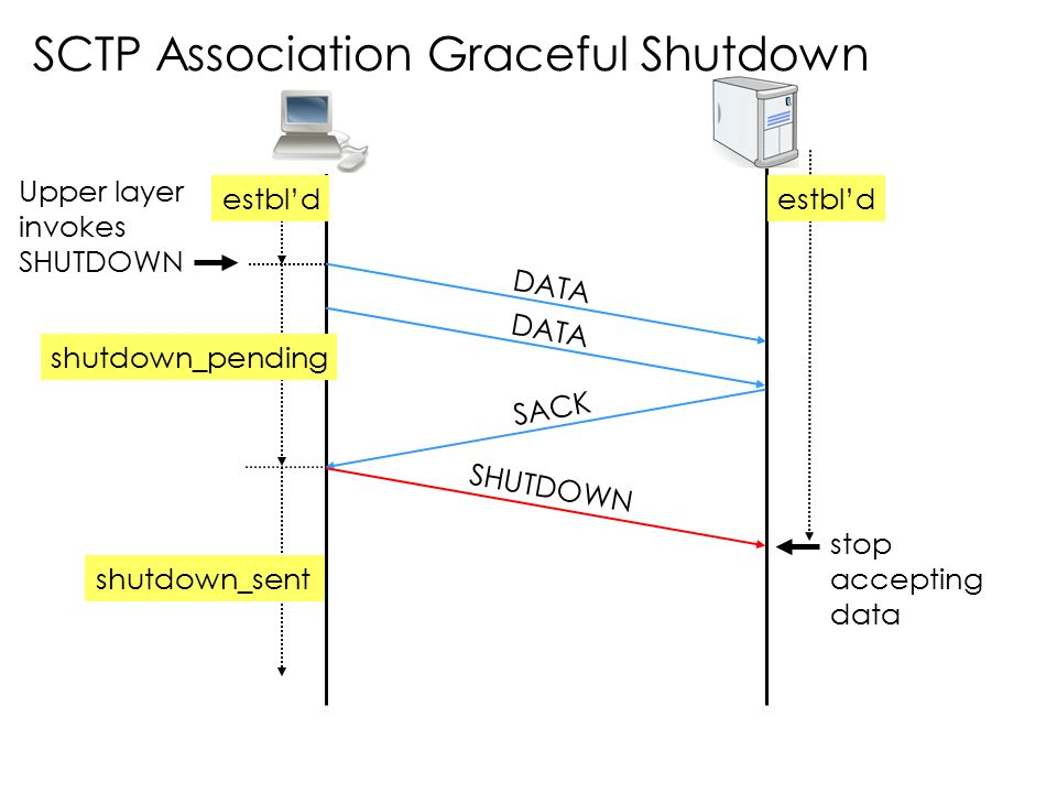SCTP Association Graceful Shutdown DATA SACK SHUTDOWN Upper layer invokes SHUTDOWN shutdown_pending shutdown_sent estbl'd stop accepting data