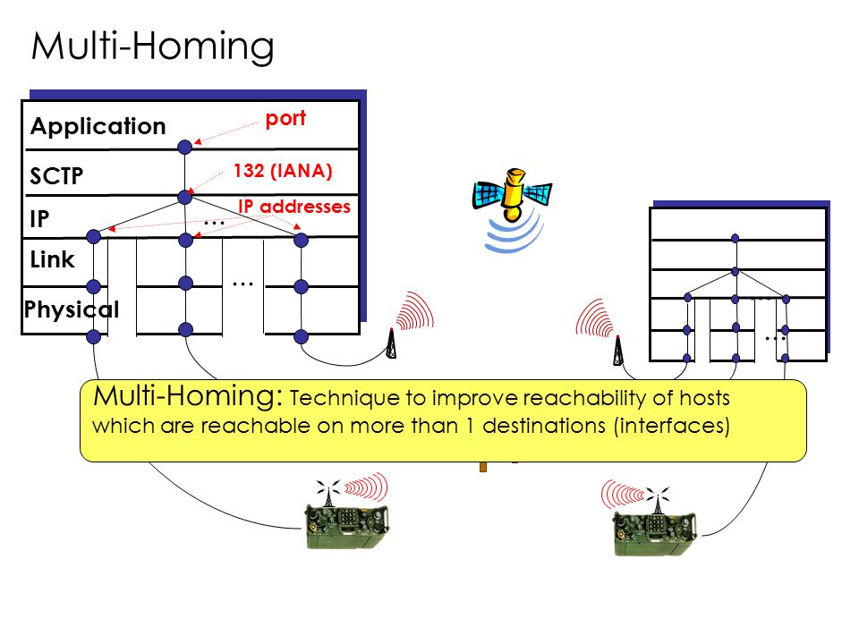 ... Application SCTP IP... port IP addresses Link Physical 132 (IANA) Multi-Homing Multi-Homing: Technique to improve reachability of hosts which are