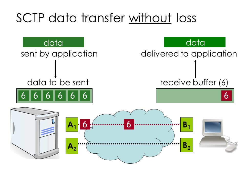 1232341 SCTP data transfer without loss A2A2 A1A1 B2B2 B1B1 receive buffer (6) delivered to application data to be sent 123456132 sent by application