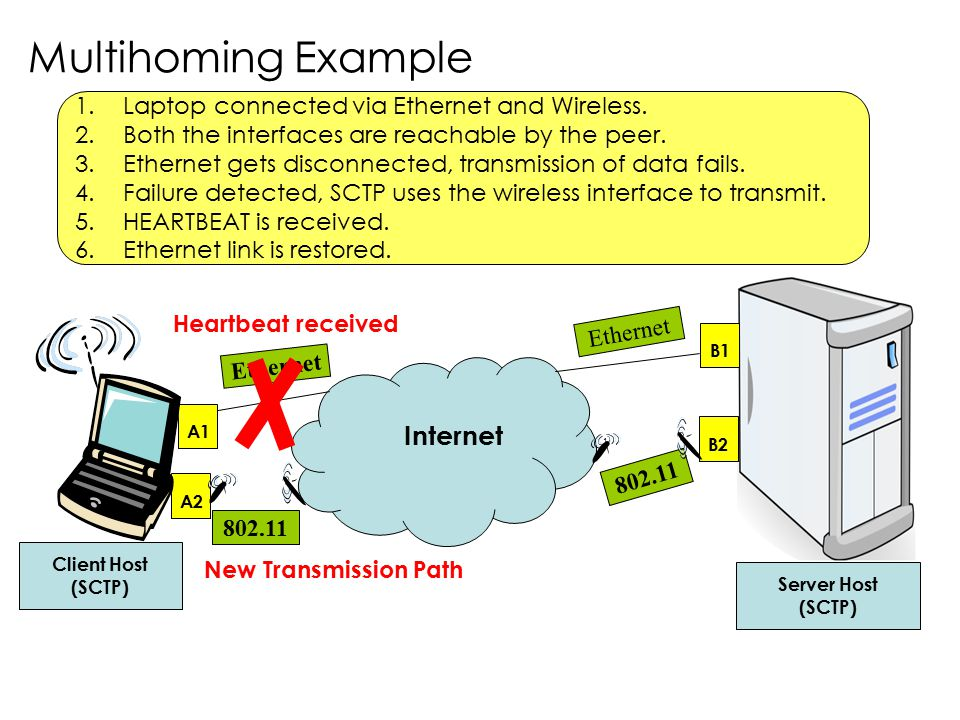 Multihoming Example 1.Laptop connected via Ethernet and Wireless. 2.Both the interfaces are reachable by the peer. 3.Ethernet gets disconnected, trans
