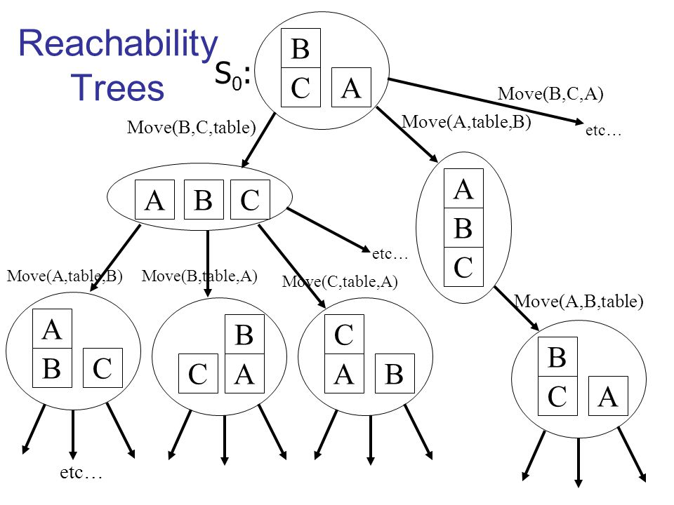 B CA BCA B C A Move(B,C,table) Move(A,table,B) B CA Move(A,B,table) A BC B CA Move(A,table,B)Move(B,table,A) C AB Move(C,table,A) etc… Reachability Trees S0:S0: Move(B,C,A) etc…