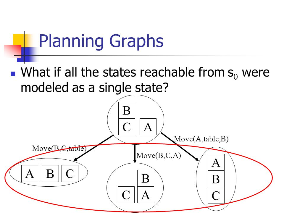 Planning Graphs What if all the states reachable from s 0 were modeled as a single state.
