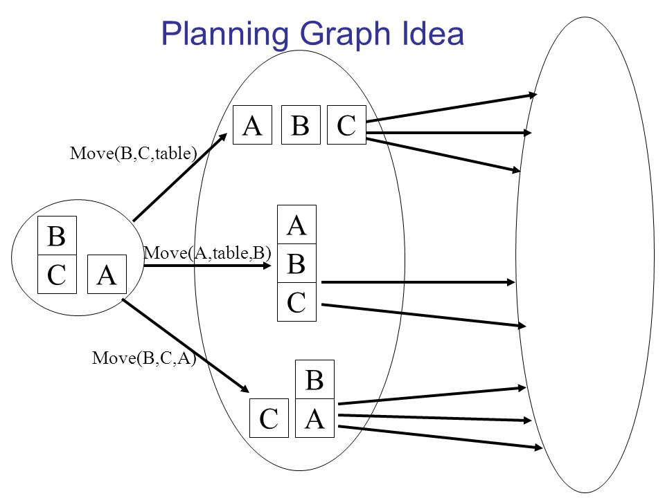 Planning Graph Idea B CA BCA B C A B CA Move(B,C,table) Move(A,table,B) Move(B,C,A)