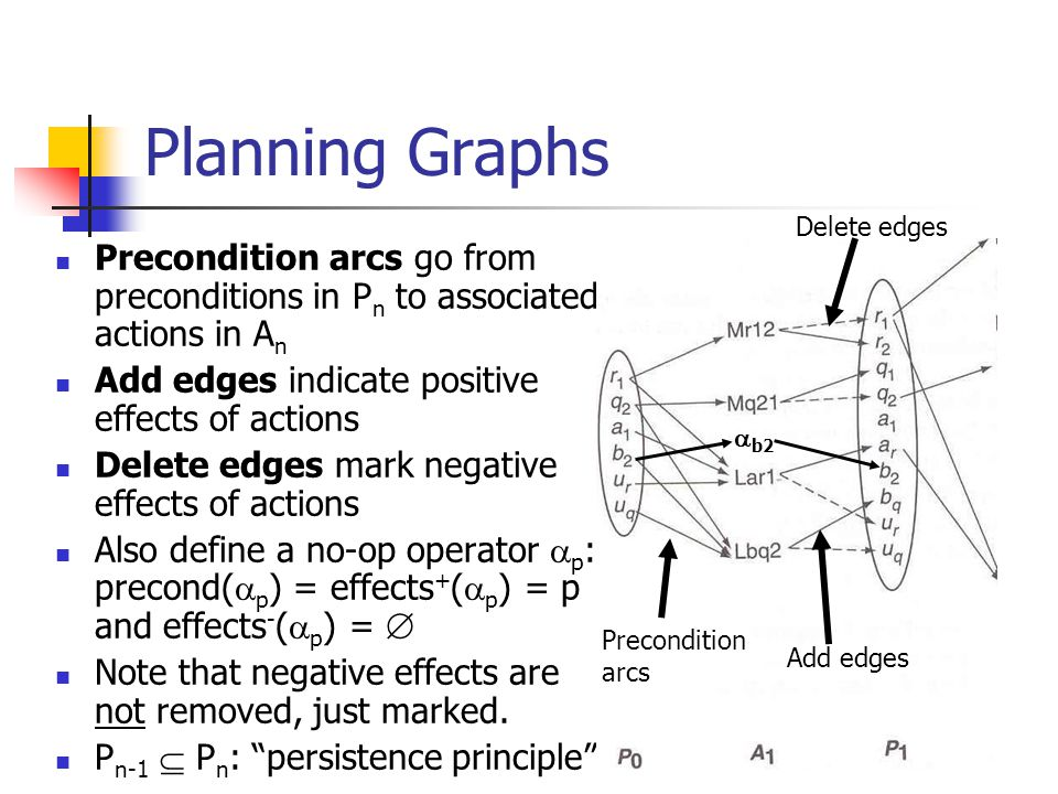 Planning Graphs Precondition arcs go from preconditions in P n to associated actions in A n Add edges indicate positive effects of actions Delete edges mark negative effects of actions Also define a no-op operator  p : precond(  p ) = effects + (  p ) = p and effects - (  p ) =  Note that negative effects are not removed, just marked.