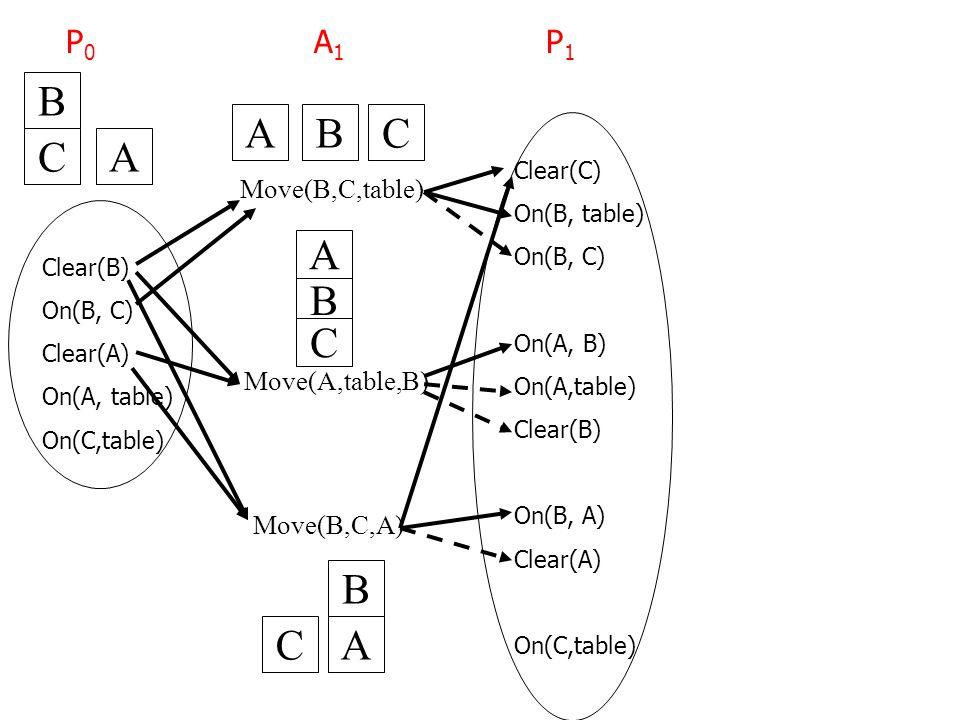 Move(B,C,table) Move(A,table,B) Move(B,C,A) Clear(B) On(B, C) Clear(A) On(A, table) On(C,table) P0P0 BCA B C A B CA B CA Clear(C) On(B, table) On(B, C) On(A, B) On(A,table) Clear(B) On(B, A) Clear(A) On(C,table) A1A1 P1P1