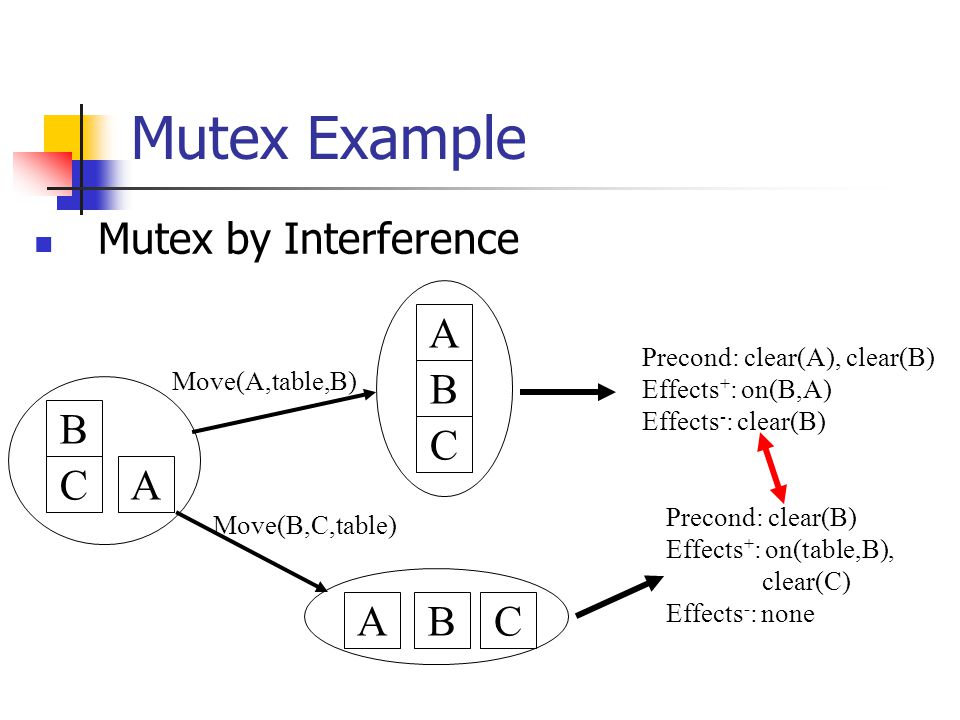 Mutex Example B CA B C A BCA Move(A,table,B) Move(B,C,table) Precond: clear(A), clear(B) Effects + : on(B,A) Effects - : clear(B) Precond: clear(B) Effects + : on(table,B), clear(C) Effects - : none Mutex by Interference