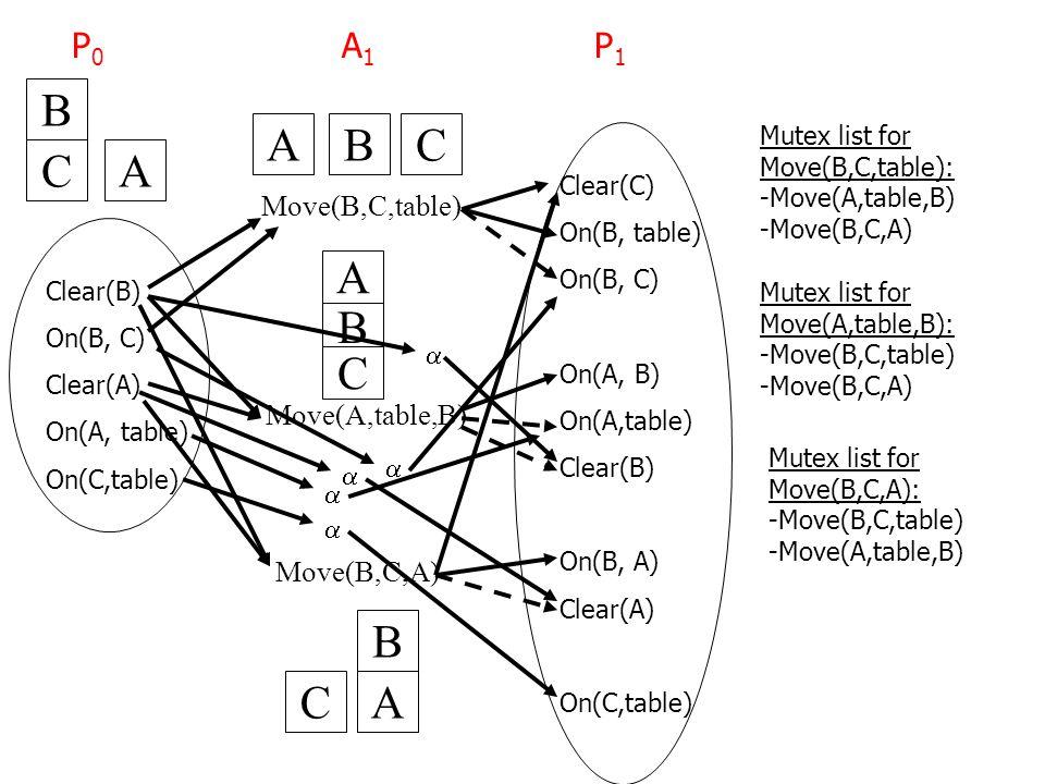 Move(B,C,table) Move(A,table,B) Move(B,C,A) Clear(B) On(B, C) Clear(A) On(A, table) On(C,table) P0P0 BCA B C A B CA B CA Clear(C) On(B, table) On(B, C) On(A, B) On(A,table) Clear(B) On(B, A) Clear(A) On(C,table)  A1A1 P1P1 Mutex list for Move(B,C,table): -Move(A,table,B) -Move(B,C,A)     Mutex list for Move(A,table,B): -Move(B,C,table) -Move(B,C,A) Mutex list for Move(B,C,A): -Move(B,C,table) -Move(A,table,B)
