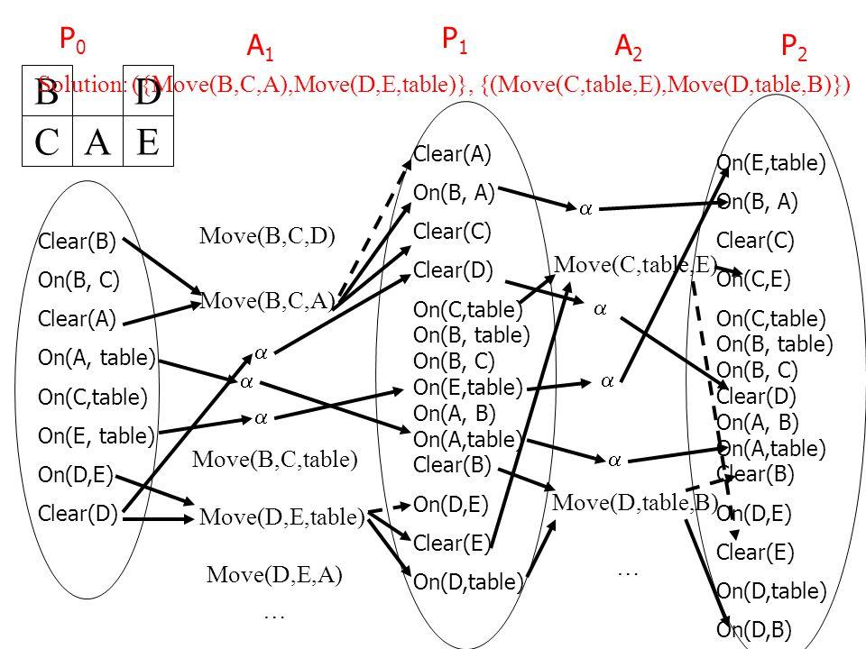 Move(B,C,table) Clear(B) On(B, C) Clear(A) On(A, table) On(C,table) On(E, table) On(D,E) Clear(D) P0P0 B CA Clear(A) On(B, A) Clear(C) Clear(D) On(C,table) On(B, table) On(B, C) On(E,table) On(A, B) On(A,table) Clear(B) On(D,E) Clear(E) On(D,table) A1A1 P1P1 D E Move(B,C,A) Move(D,E,table) A2A2 P2P2 Move(D,table,B) Move(C,table,E) On(E,table) On(B, A) Clear(C) On(C,E) On(C,table) On(B, table) On(B, C) Clear(D) On(A, B) On(A,table) Clear(B) On(D,E) Clear(E) On(D,table) On(D,B)        Move(B,C,D) Move(D,E,A) … … Solution: ({Move(B,C,A),Move(D,E,table)}, {(Move(C,table,E),Move(D,table,B)})