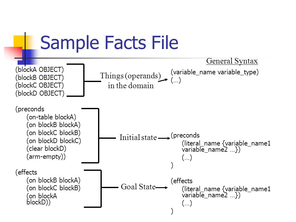 Sample Facts File (blockA OBJECT) (blockB OBJECT) (blockC OBJECT) (blockD OBJECT) (preconds (on-table blockA) (on blockB blockA) (on blockC blockB) (on blockD blockC) (clear blockD) (arm-empty)) (effects (on blockB blockA) (on blockC blockB) (on blockA blockD)) Things (operands) in the domain Initial state Goal State (variable_name variable_type) (…) (preconds (literal_name {variable_name1 variable_name2 …}) (…) ) (effects (literal_name {variable_name1 variable_name2 …}) (…) ) General Syntax