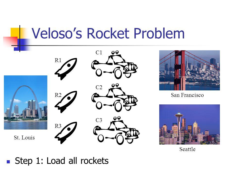 Veloso's Rocket Problem St. Louis San Francisco Seattle R1 R2 R3 C1 C2 C3 Step 1: Load all rockets
