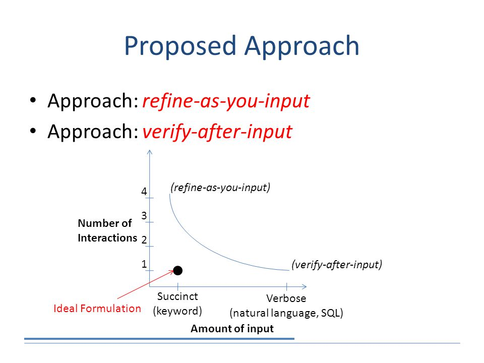 Proposed Approach Approach: refine-as-you-input Approach: verify-after-input Amount of input Number of Interactions (verify-after-input) (refine-as-you-input) 1 2 3 4 Succinct (keyword) Verbose (natural language, SQL) Ideal Formulation