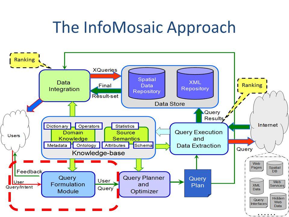 The InfoMosaic Approach